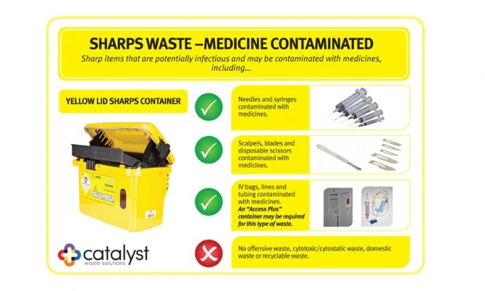 Catalyst_2015_SHARPS-WASTE-MEDICINE-CONTAMINATED